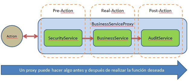 Servicio de seguridad con el patrón de diseño Proxy