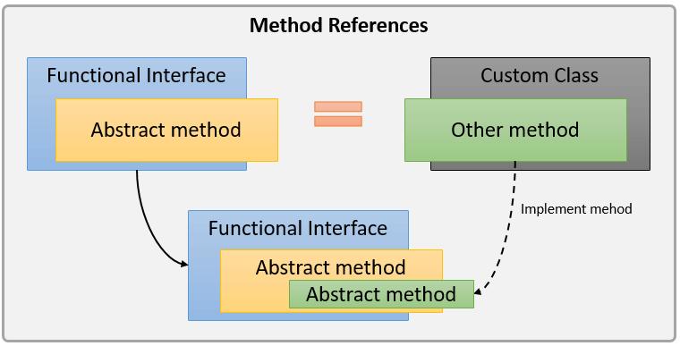Métodos referenciados