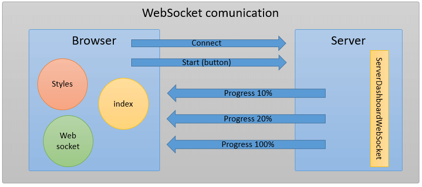 WebSocket con Java