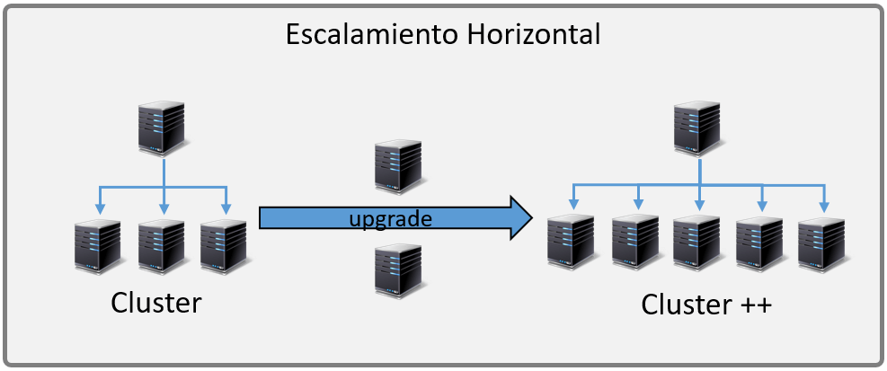 Escalabilidad horizontal