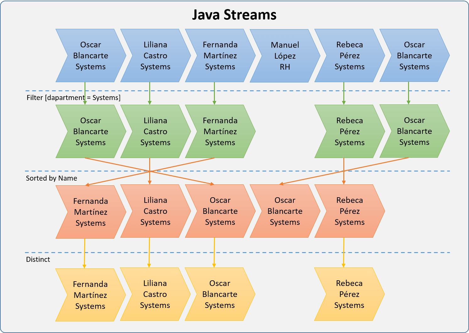 java 8 - Streams