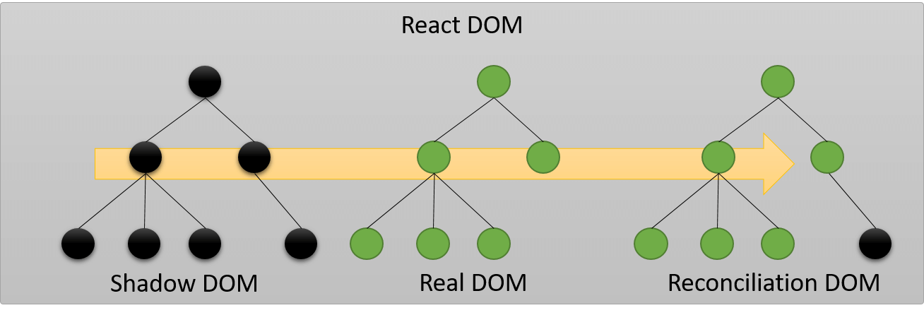 React Shadow DOM Reconciliation