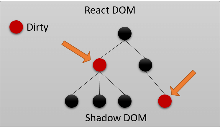 React Shadow DOM Dirty