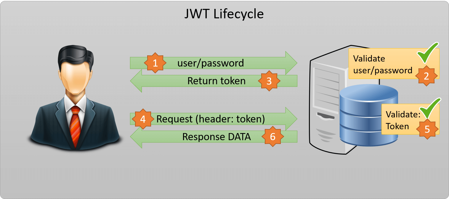 JWT JSON Web Token-lifecycle
