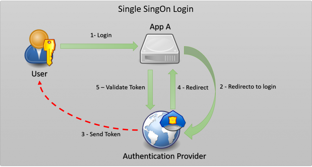 Single SingOn Authentication