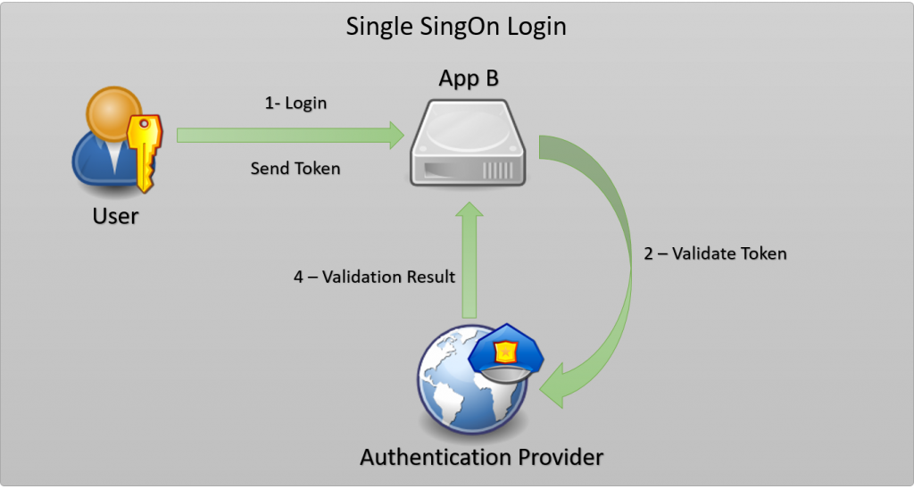 Single SingOn Authentication away