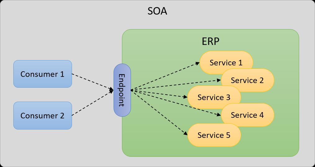 Servicios SOA
