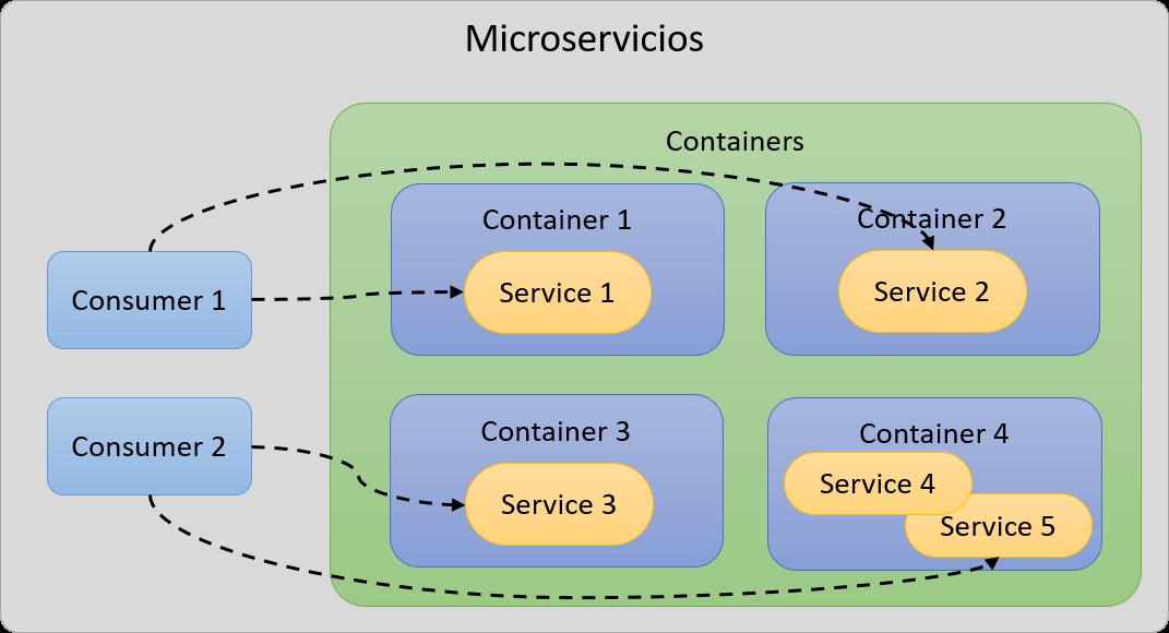 Microservicios