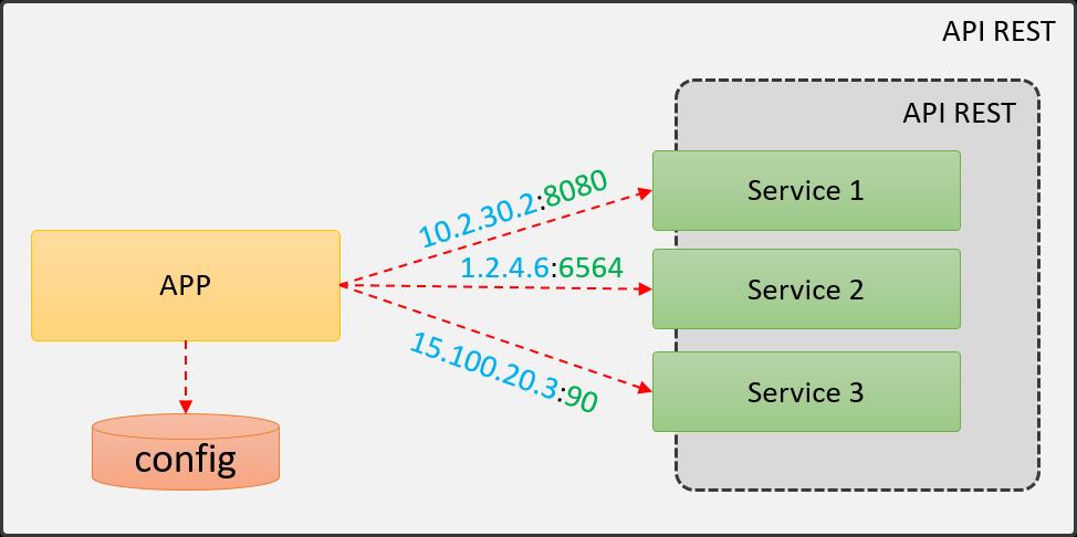 Configuración desde el cliente