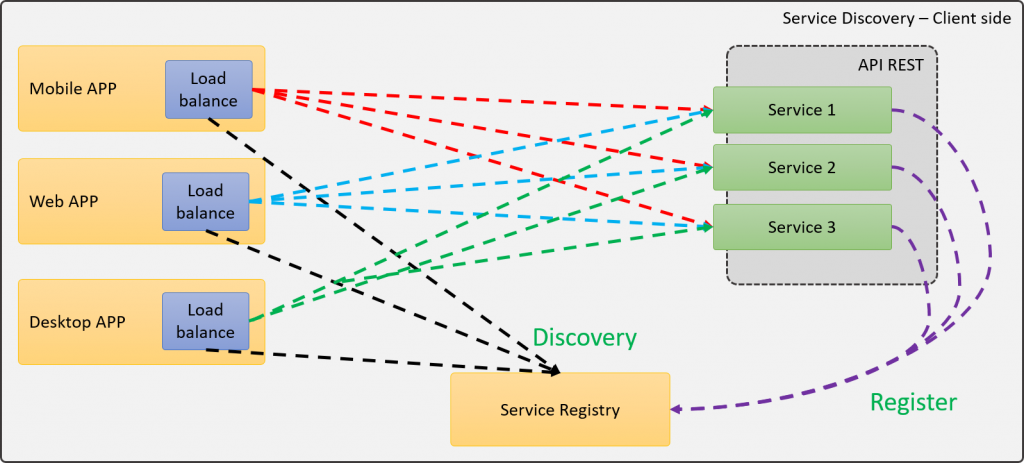 Service Discovery utilizando Client-Side load balancer