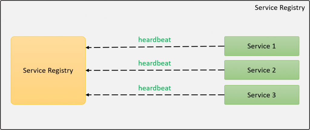 Service Registry pattern heardbeat