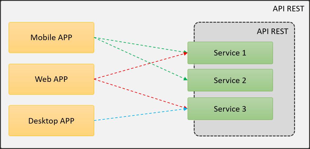 Configuración multi-cliente
