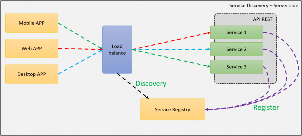 Service Discovery utilizando Server-Side load balancer
