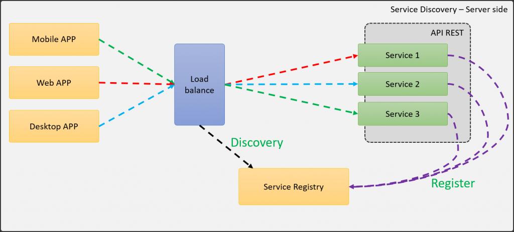 Service Discovery utilizando Server-Side load balancer
