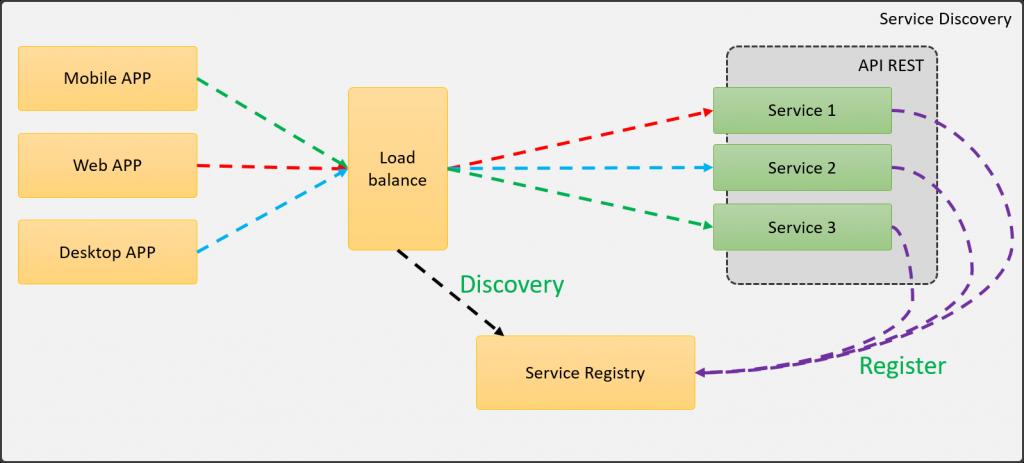 Arquitectura utilizando el patrón Service Discovery