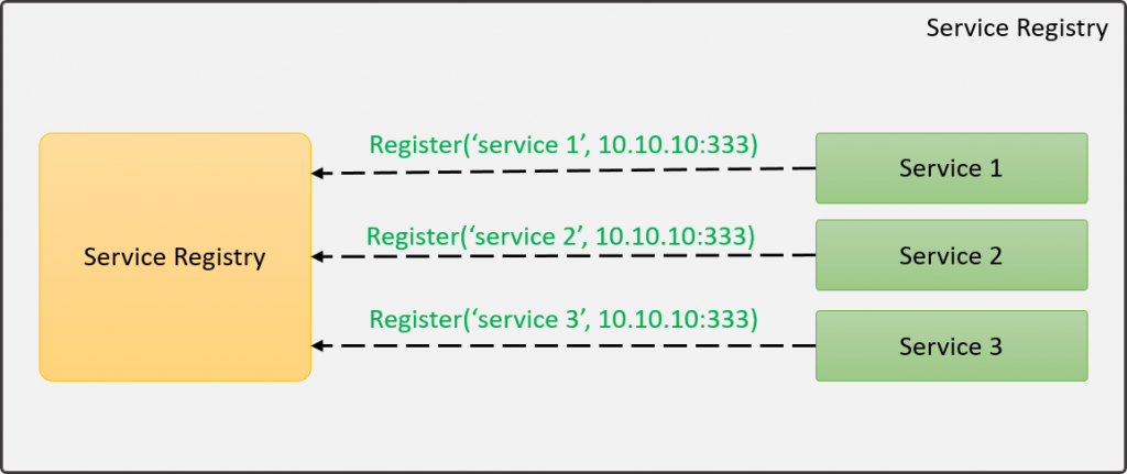 Service Registry patterns