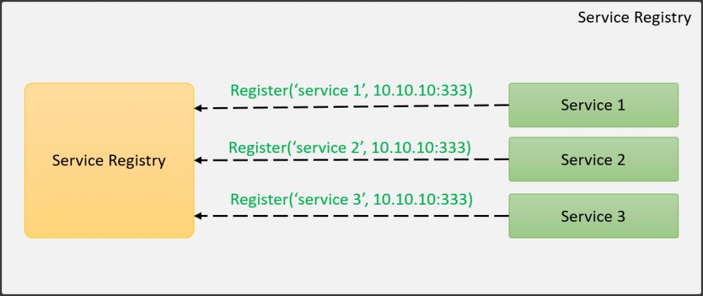 Service Registry patterns