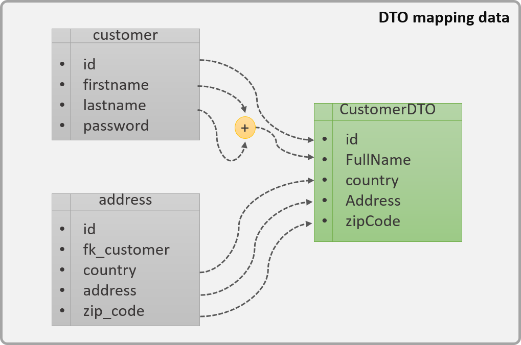 DTO mapping