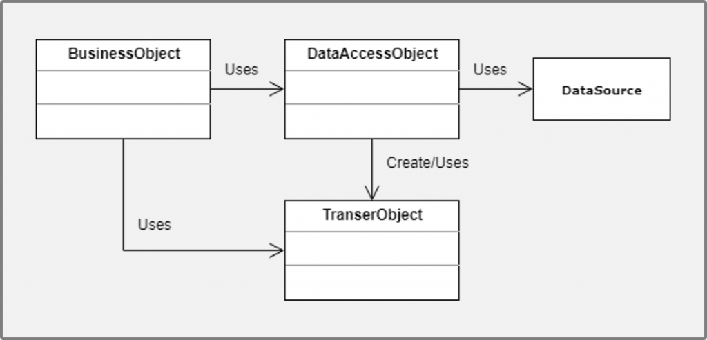 Data Access Object (DAO) pattern - Diagrama de clases