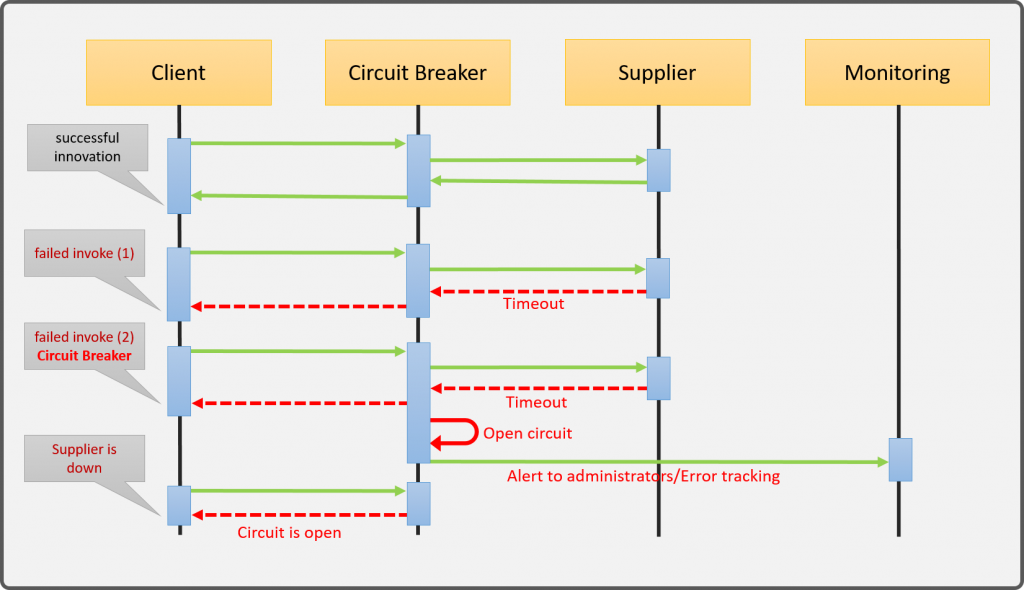Circuit Breaker pattern diagrama de sequencia