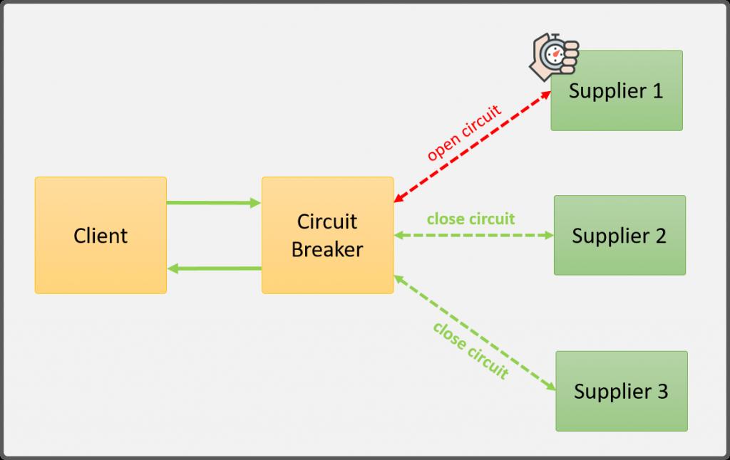 Circuit Breaker pattern arquitectura