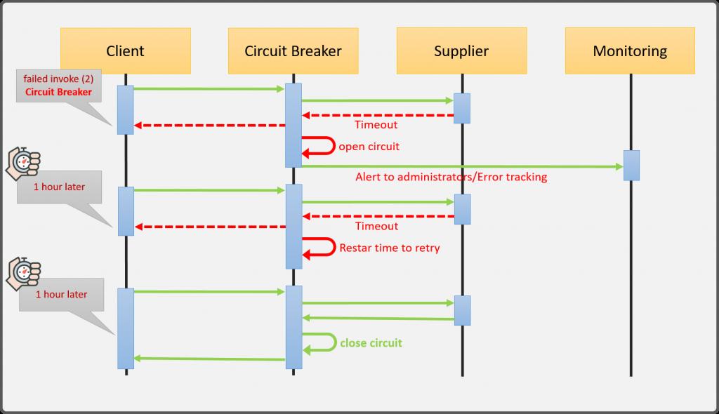 Circuit Breaker pattern Diagrama de secuencia abierto