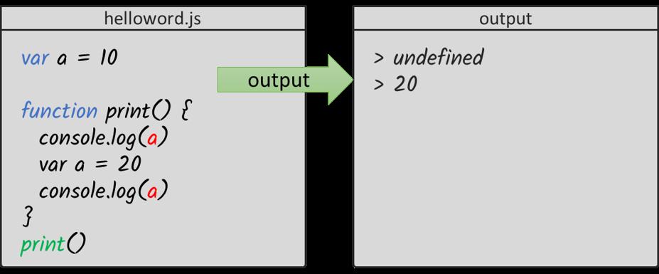 Hoisting output